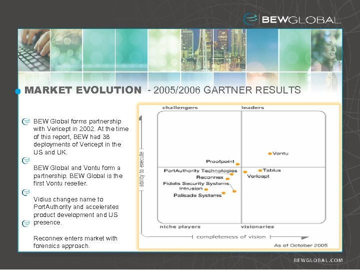 MARKET EVOLUTION - 2005/2006 GARTNER RESULTS BEW Global forms partnership with Vericept in 2002.