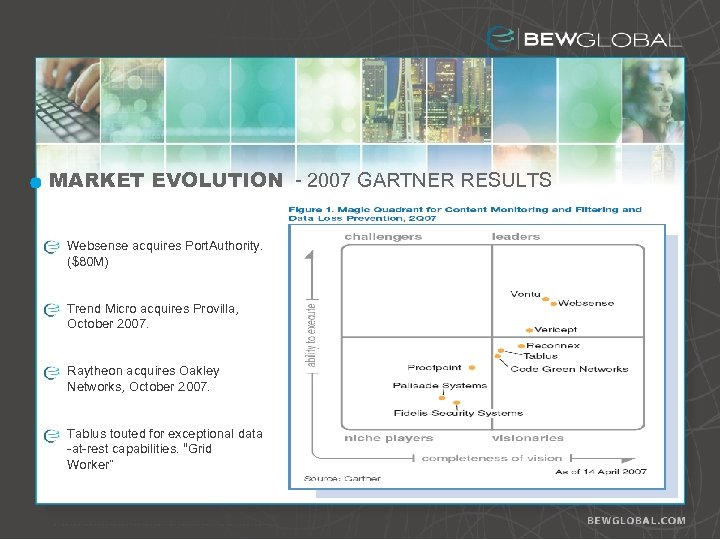 MARKET EVOLUTION - 2007 GARTNER RESULTS Websense acquires Port. Authority. ($80 M) Trend Micro