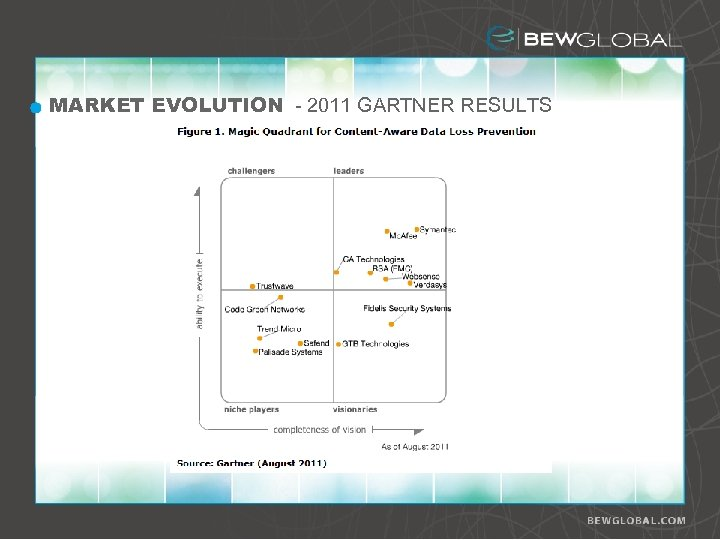 MARKET EVOLUTION - 2011 GARTNER RESULTS