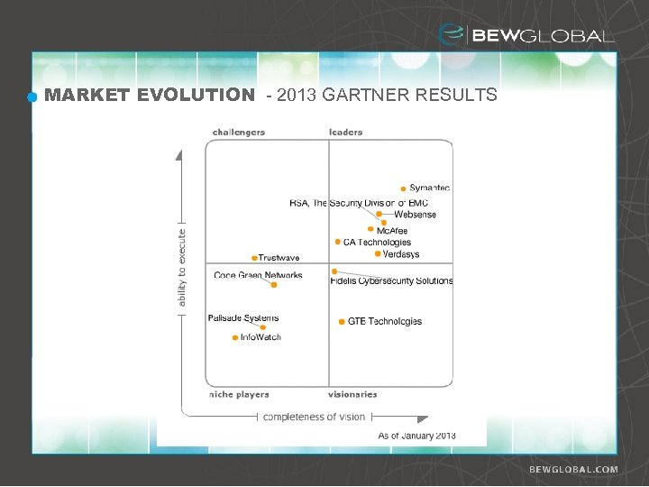MARKET EVOLUTION - 2013 GARTNER RESULTS