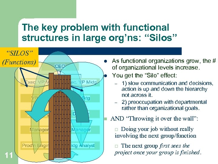"""The key problem with functional structures in large org'ns: """"Silos"""" """"SILOS"""" (Functions) l l"""