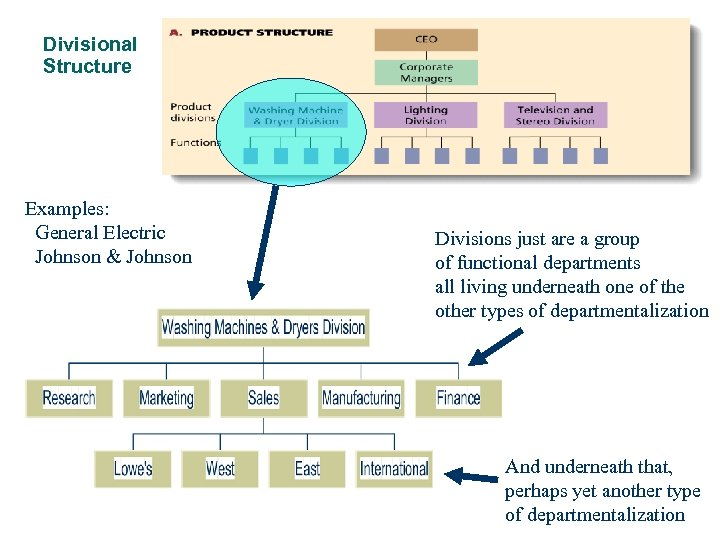 Divisional Structure Examples: General Electric Johnson & Johnson Divisions just are a group of