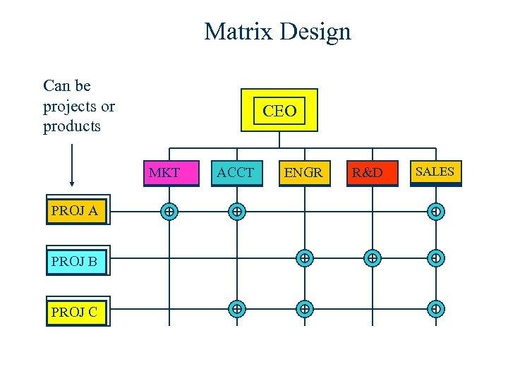 Matrix Design Can be projects or products CEO MKT PROJ A PROJ B PROJ