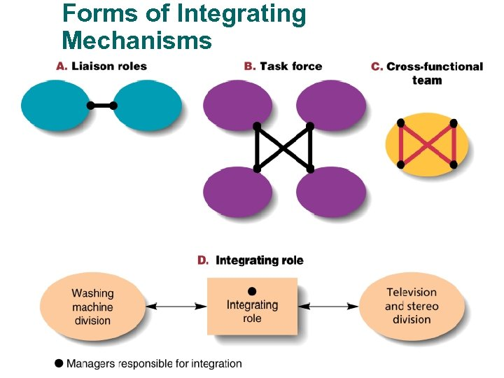Forms of Integrating Mechanisms