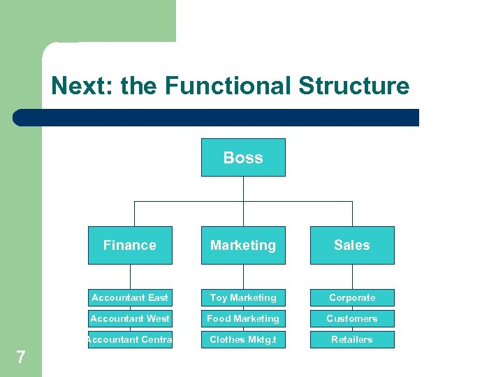 Next: the Functional Structure Boss Finance Sales Accountant East Toy Marketing Corporate Accountant West