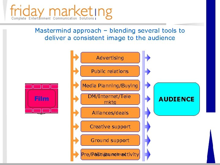 Mastermind approach – blending several tools to deliver a consistent image to the audience