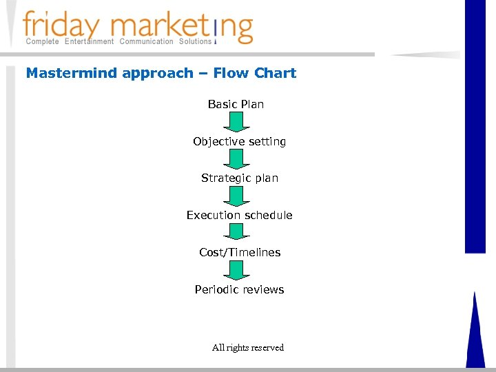 Mastermind approach – Flow Chart Basic Plan Objective setting Strategic plan Execution schedule Cost/Timelines