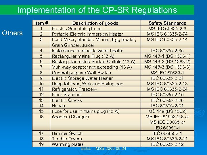 Implementation of the CP-SR Regulations Others Item # Description of goods 1 Electric Smoothing