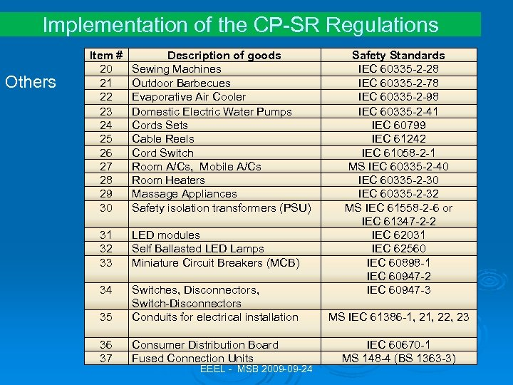 Implementation of the CP-SR Regulations Others Item # 20 21 22 23 24 25