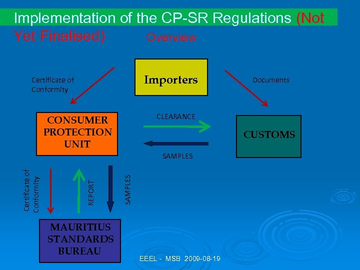 Implementation of the CP-SR Regulations (Not Yet Finalised) Overview Importers Certificate of Conformity CLEARANCE