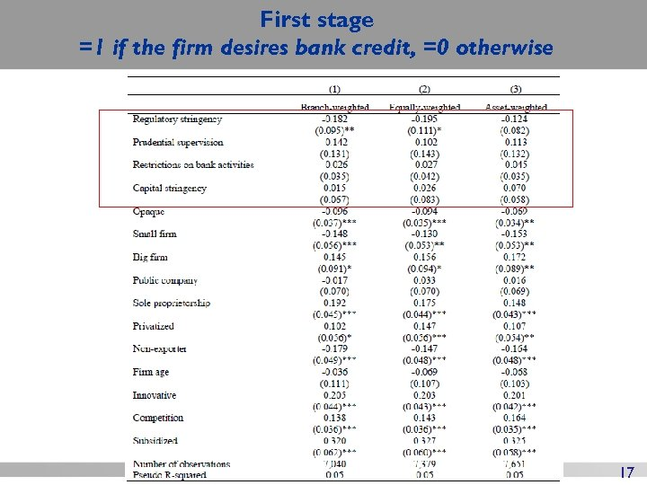 First stage =1 if the firm desires bank credit, =0 otherwise 17