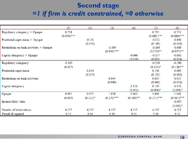 Second stage =1 if firm is credit constrained, =0 otherwise 18