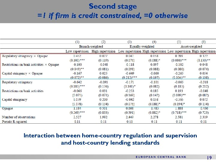 Second stage =1 if firm is credit constrained, =0 otherwise Interaction between home-country regulation