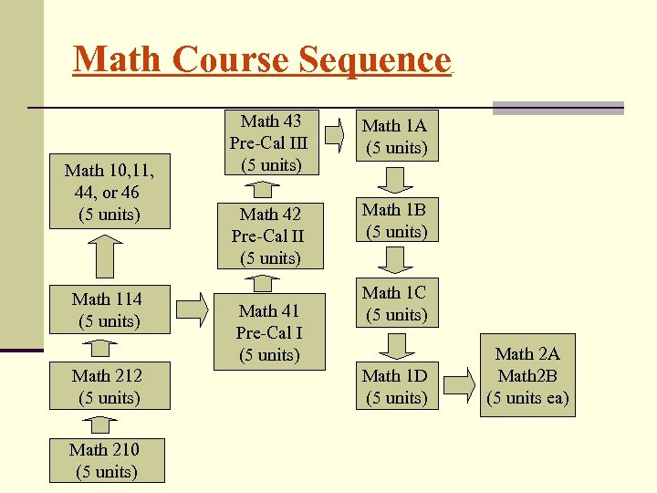 Math Course Sequence Math 10, 11, 44, or 46 (5 units) Math 114 (5