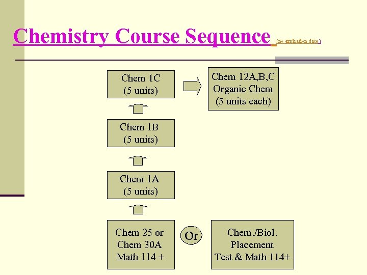 Chemistry Course Sequence (no expiration date ) Chem 12 A, B, C Organic Chem