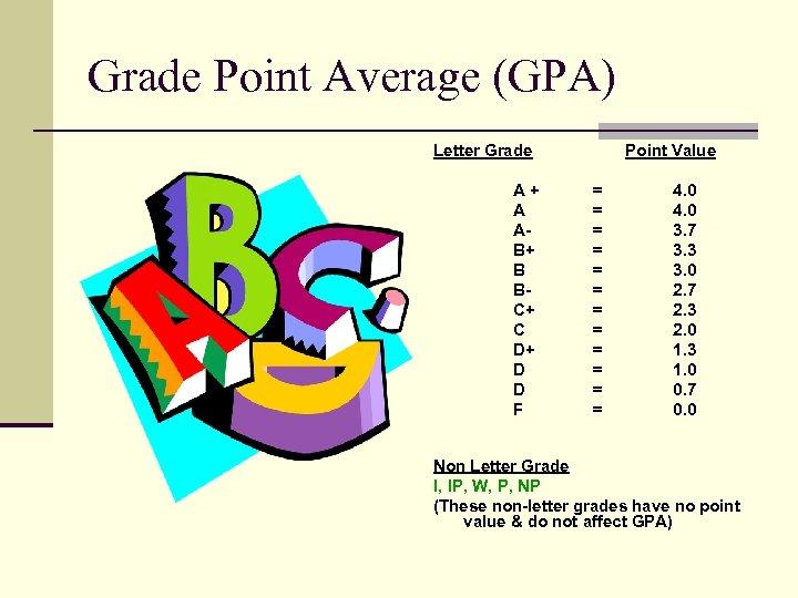 Grade Point Average (GPA) Letter Grade A + A AB+ B BC+ C D+