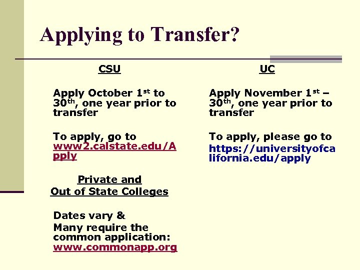 Applying to Transfer? CSU UC Apply October 1 st to 30 th, one year