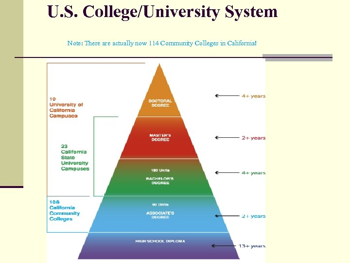 U. S. College/University System Note: There actually now 114 Community Colleges in California!