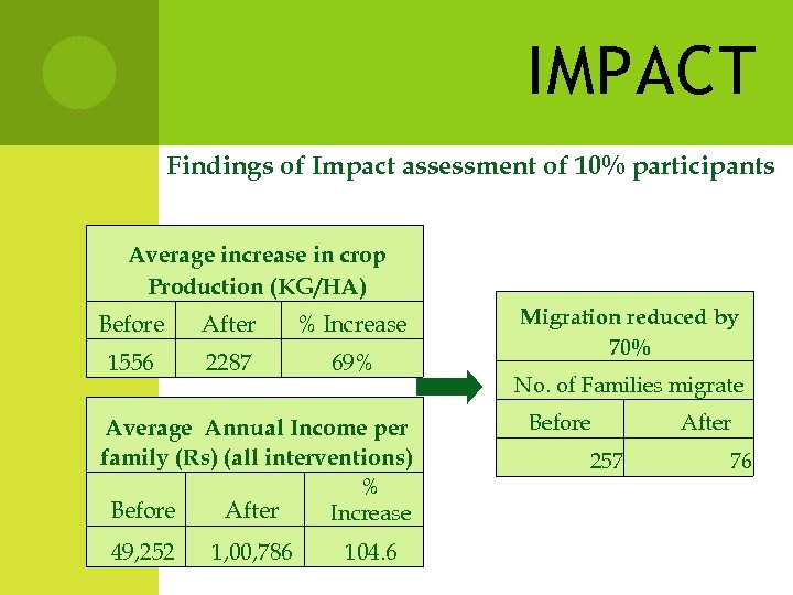 IMPACT Findings of Impact assessment of 10% participants Average increase in crop Production (KG/HA)