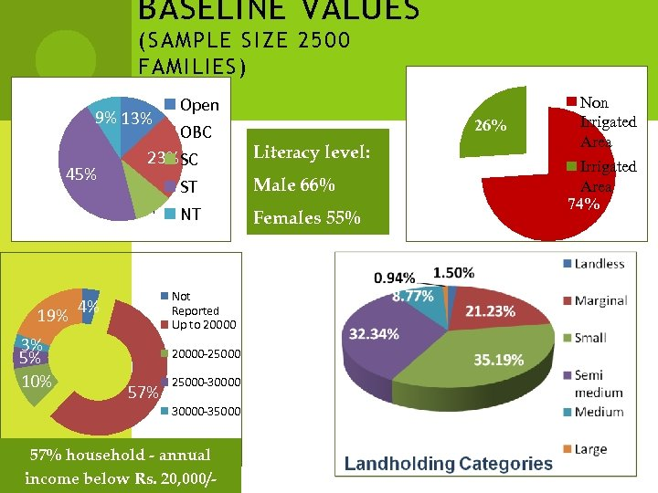 BASELINE VALUES (SAMPLE SIZE 2500 FAMILIES) Open 9% 13% OBC 23% SC 45% ST