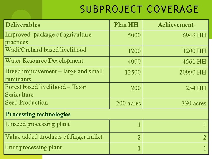 SUBPROJECT COVERAGE Deliverables Improved package of agriculture practices Wadi/Orchard based livelihood Plan HH Achievement