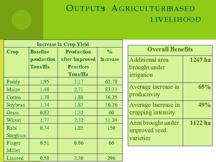 O UTPUTS A GRICULTURE : BASED LIVELIHOOD Increase in Crop Yield Crop Baseline Production