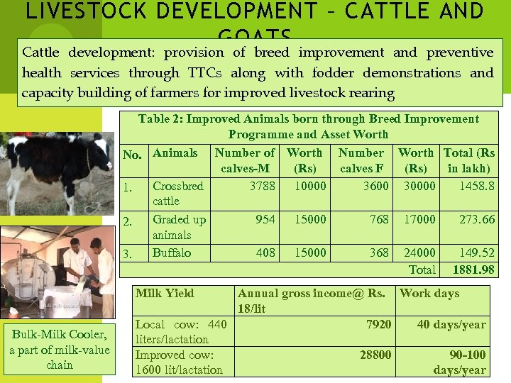 LIVESTOCK DEVELOPMENT – CATTLE AND GOATS Cattle development: provision of breed improvement and preventive