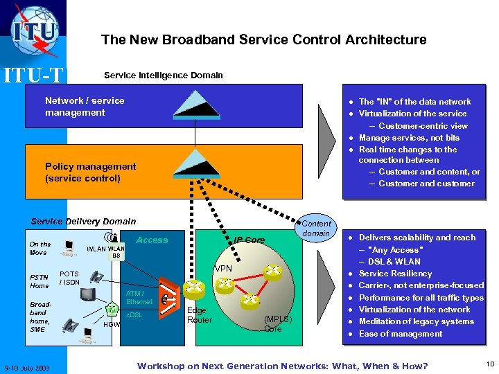 The New Broadband Service Control Architecture ITU-T Service Intelligence Domain · The