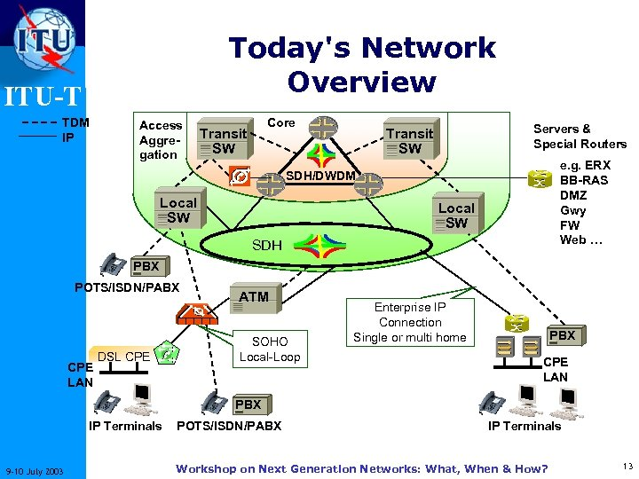 Today's Network Overview ITU-T TDM IP Access Aggregation Core Transit SW Servers & Special