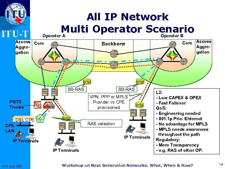 ITU-T All IP Network Multi Operator Scenario Operator A Operator B Access Core Aggregation
