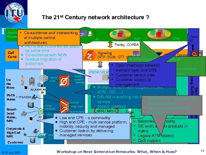 The 21 st Century network architecture ? • Co-existence and interworking ITU-T SCP architectures.
