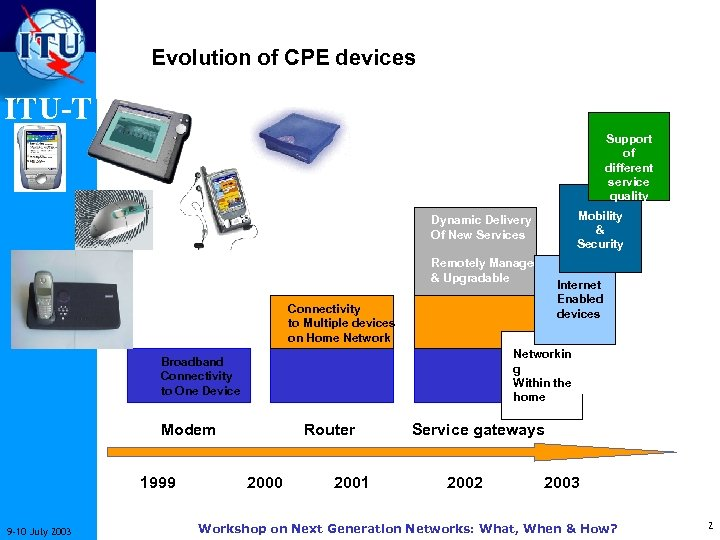 Evolution of CPE devices ITU-T Support of different service quality Mobility & Security Dynamic
