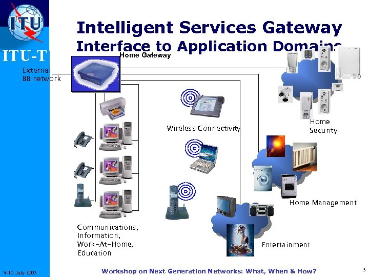 Intelligent Services Gateway ITU-T Interface to Application Domains Home Gateway External BB network Wireless