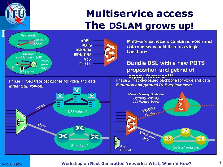Multiservice access The DSLAM grows up! ITU-T Residential Splitter / Modem Advanced residential –