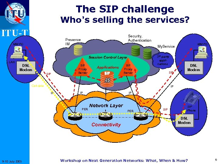 The SIP challenge Who's selling the services? ITU-T Security, Authentication Presence IM MM PC