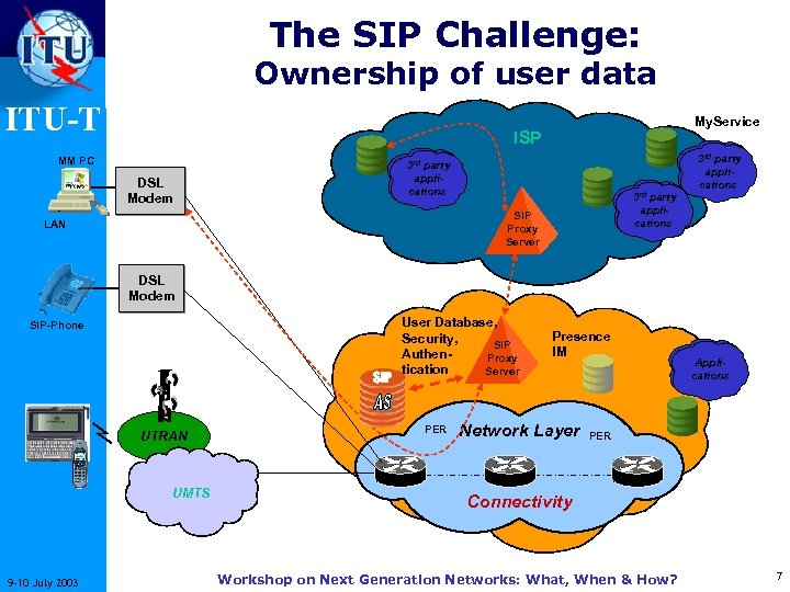 The SIP Challenge: Ownership of user data ITU-T My. Service ISP MM PC DSL