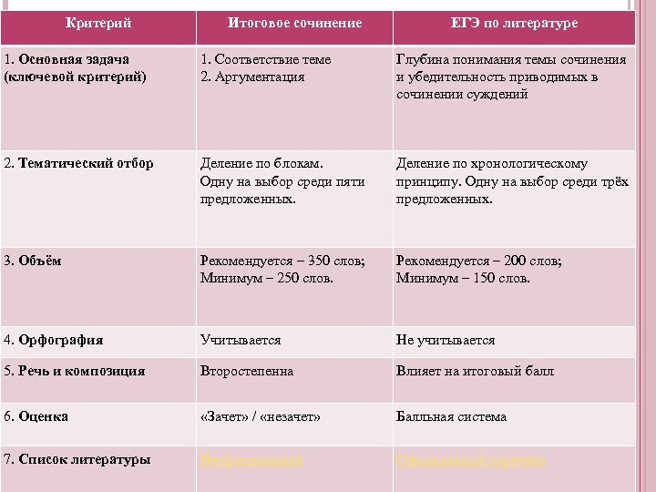 Критерий Итоговое сочинение ЕГЭ по литературе 1. Основная задача (ключевой критерий) 1. Соответствие теме