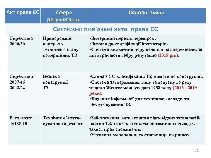 Акт права ЄС Сфера регулювання Основні зміни Системно пов'язані акти права ЄС Директива 2000/30