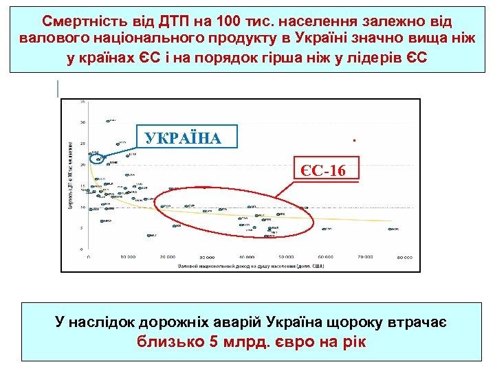 Смертність від ДТП на 100 тис. населення залежно від валового національного продукту в Україні