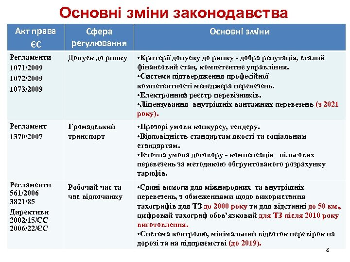 Основні зміни законодавства Акт права ЄС Сфера регулювання Основні зміни Регламенти 1071/2009 1072/2009 1073/2009
