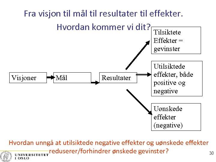 Fra visjon til mål til resultater til effekter. Hvordan kommer vi dit? Tilsiktete Effekter