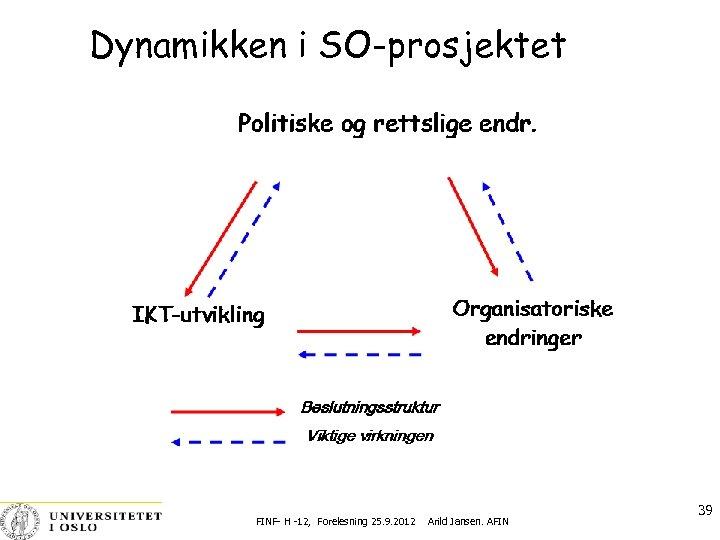 Dynamikken i SO-prosjektet FINF- H -12, Forelesning 25. 9. 2012 Arild Jansen. AFIN 39