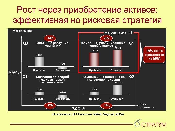Рост через приобретение активов: эффективная но рисковая стратегия Источник: ATKearney M&A Report 2006