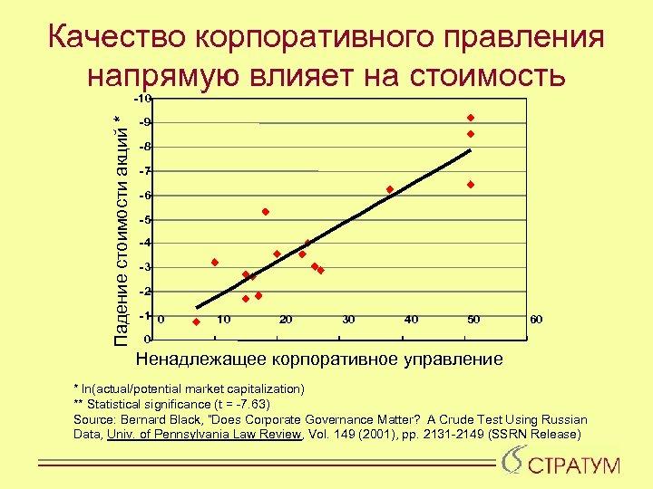 Качество корпоративного правления напрямую влияет на стоимость Падение стоимости акций * -10 -9 -8