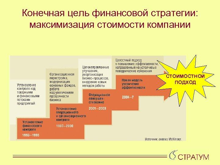 Конечная цель финансовой стратегии: максимизация стоимости компании СТОИМОСТНОЙ ПОДХОД