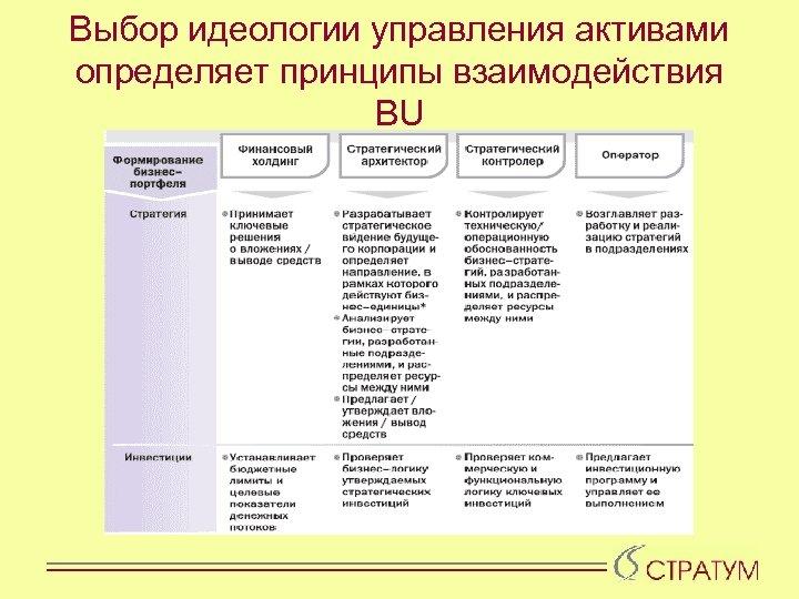 Выбор идеологии управления активами определяет принципы взаимодействия BU