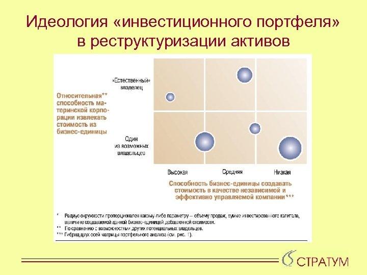 Идеология «инвестиционного портфеля» в реструктуризации активов