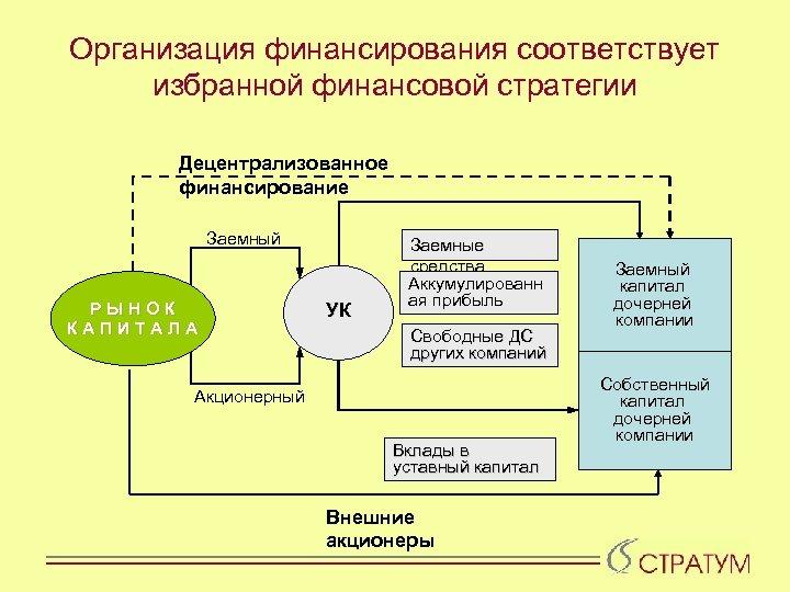 Организация финансирования соответствует избранной финансовой стратегии Децентрализованное финансирование Заемный РЫНОК КАПИТАЛА УК Заемные средства