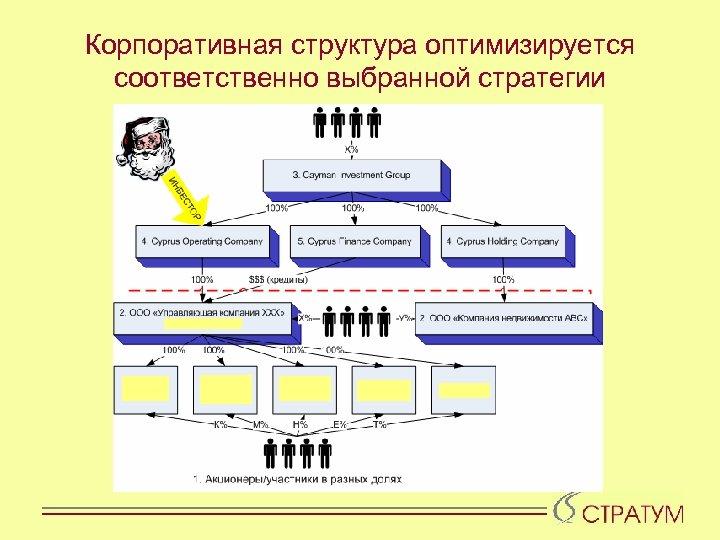 Корпоративная структура оптимизируется соответственно выбранной стратегии