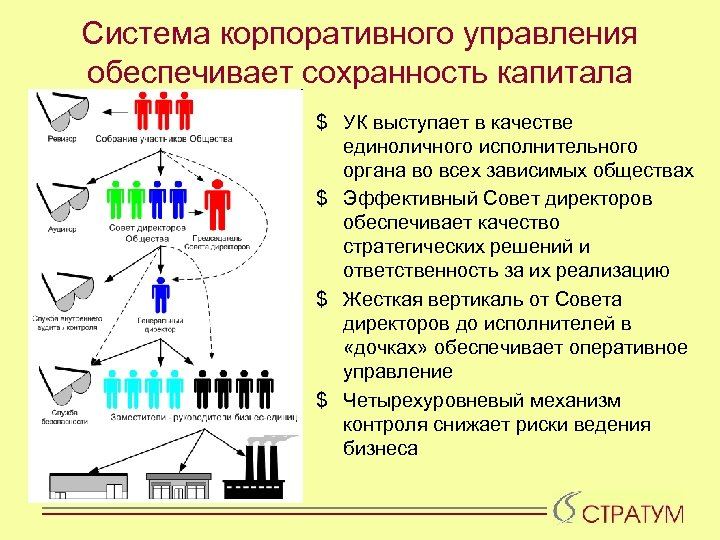 Система корпоративного управления обеспечивает сохранность капитала $ УК выступает в качестве единоличного исполнительного органа